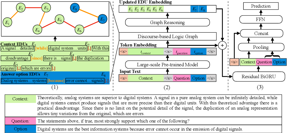 Figure 1 for DAGN: Discourse-Aware Graph Network for Logical Reasoning