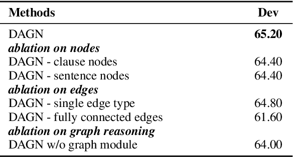 Figure 4 for DAGN: Discourse-Aware Graph Network for Logical Reasoning