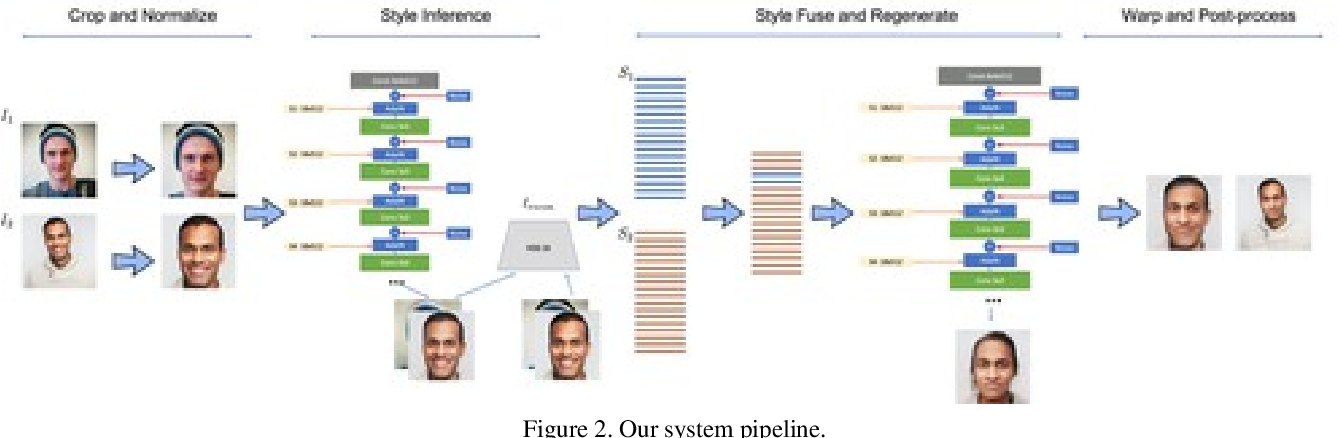 Figure 3 for Unconstrained Facial Expression Transfer using Style-based Generator