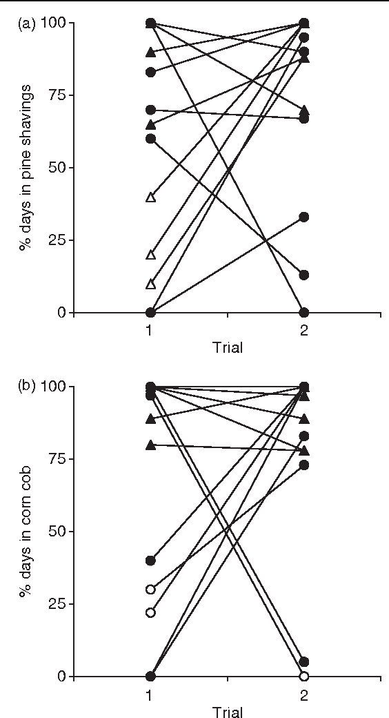 Figure 1 from Preference for bedding material in Syrian