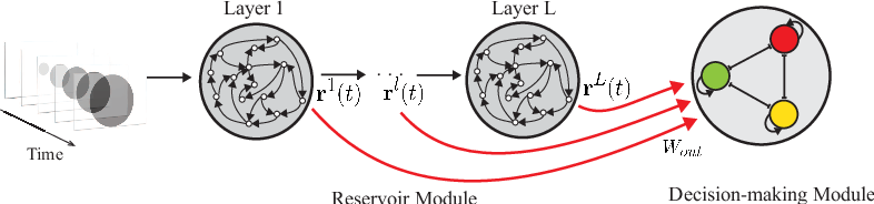 Figure 1 for Spatiotemporal Information Processing with a Reservoir Decision-making Network
