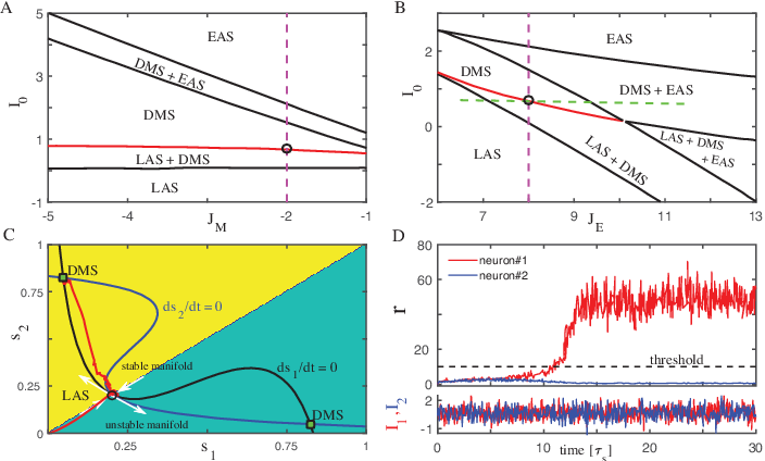 Figure 2 for Spatiotemporal Information Processing with a Reservoir Decision-making Network