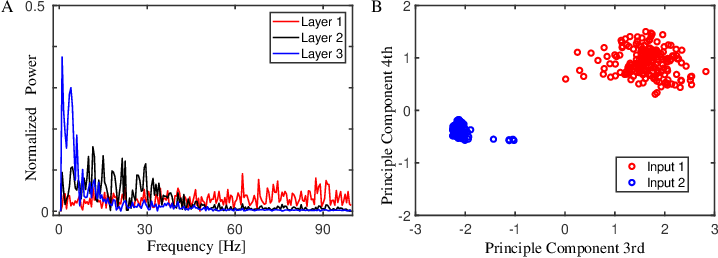 Figure 4 for Spatiotemporal Information Processing with a Reservoir Decision-making Network