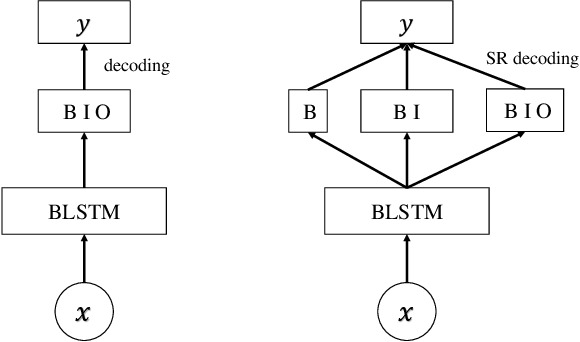 Figure 1 for Complex Structure Leads to Overfitting: A Structure Regularization Decoding Method for Natural Language Processing