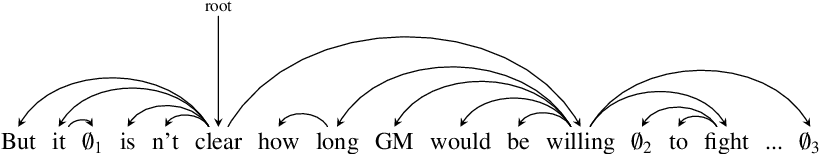 Figure 3 for Complex Structure Leads to Overfitting: A Structure Regularization Decoding Method for Natural Language Processing