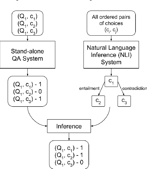 Figure 1 for Using Natural Language Relations between Answer Choices for Machine Comprehension