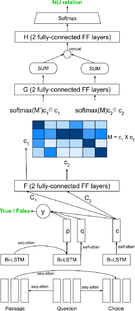 Figure 3 for Using Natural Language Relations between Answer Choices for Machine Comprehension