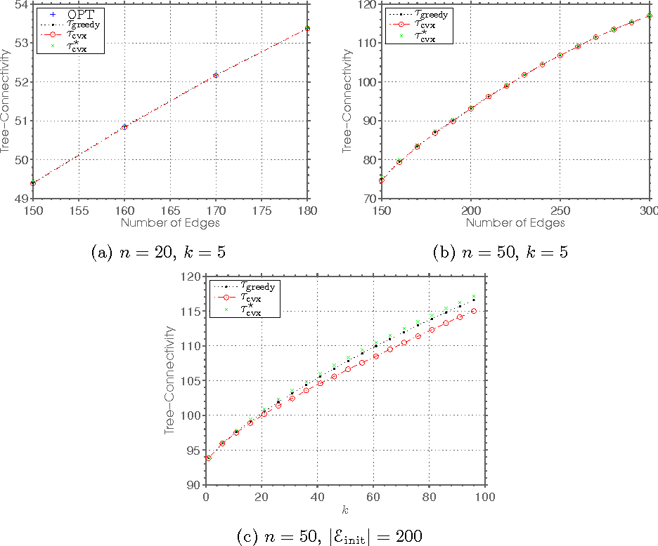 Figure 1 for Designing Sparse Reliable Pose-Graph SLAM: A Graph-Theoretic Approach