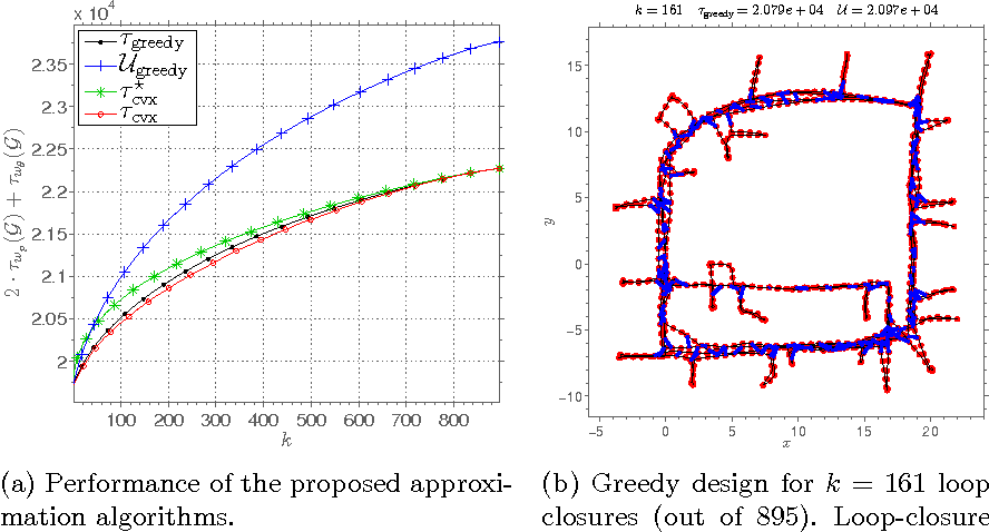 Figure 2 for Designing Sparse Reliable Pose-Graph SLAM: A Graph-Theoretic Approach