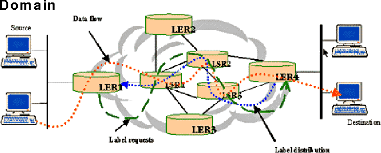Figure 6. LSP Creation and Packet Forwarding through an MPLS Domain