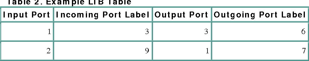 Table 2. Example LIB Table