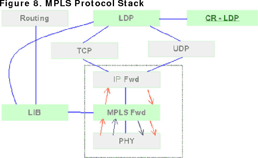Figure 8. MPLS Protocol Stack