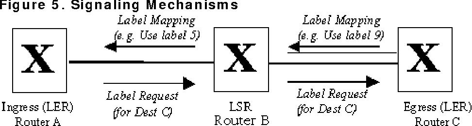 Figure 5. Signaling Mechanisms