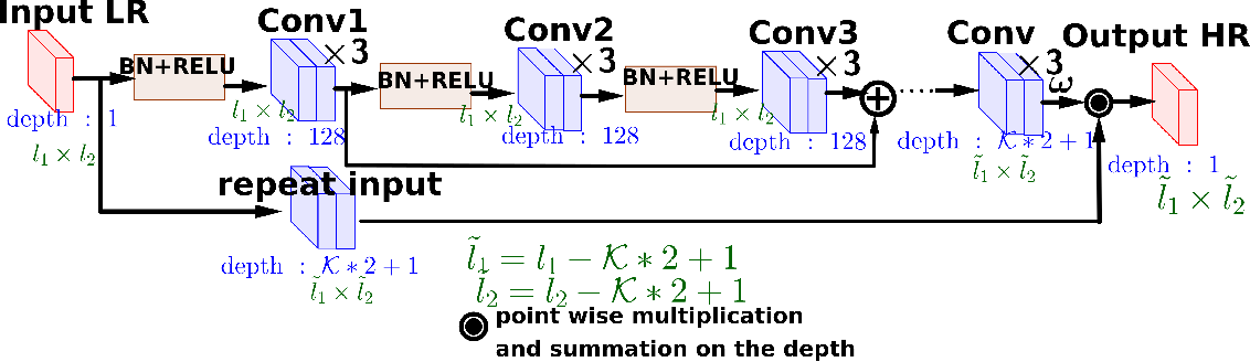 Figure 1 for Supervised Deep Kriging for Single-Image Super-Resolution