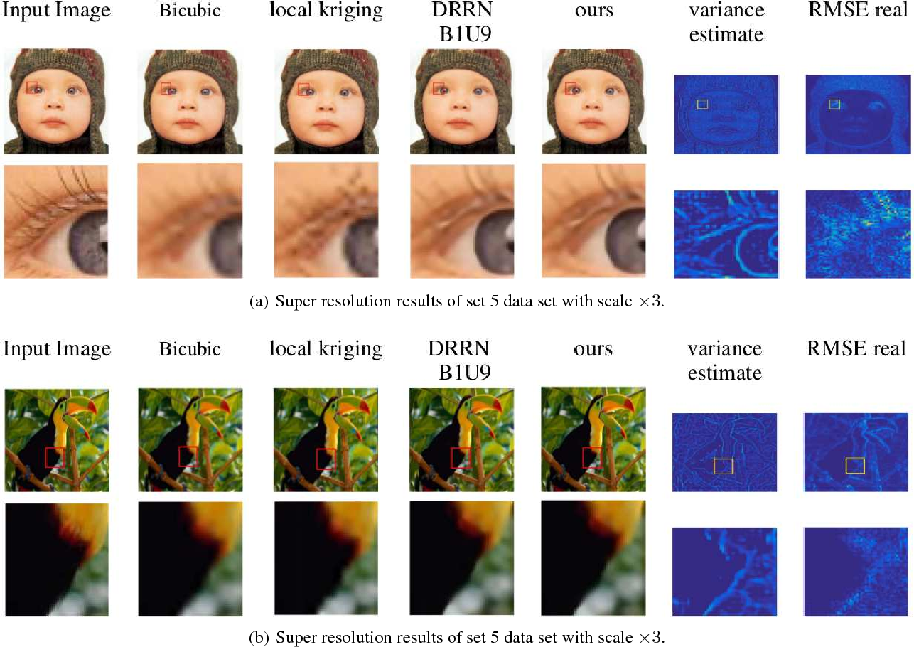 Figure 3 for Supervised Deep Kriging for Single-Image Super-Resolution
