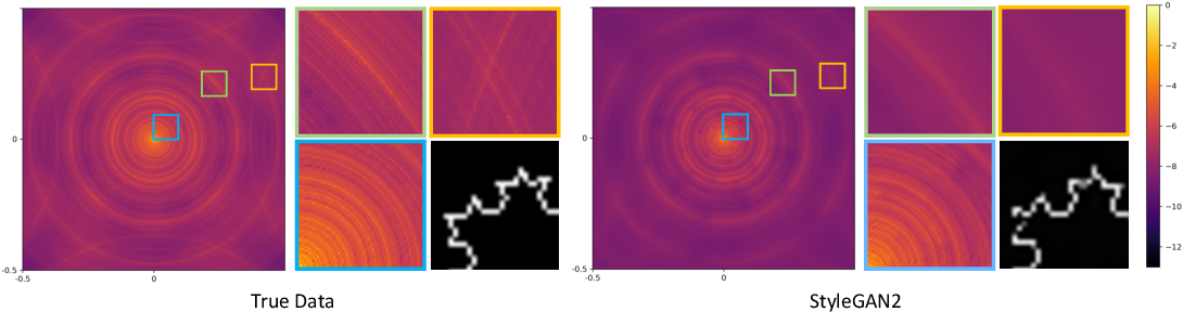 Figure 1 for Spatial Frequency Bias in Convolutional Generative Adversarial Networks