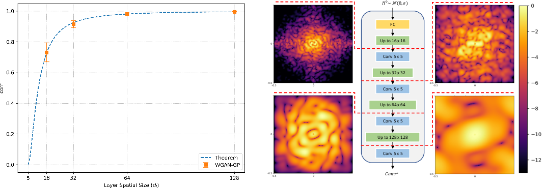 Figure 3 for Spatial Frequency Bias in Convolutional Generative Adversarial Networks