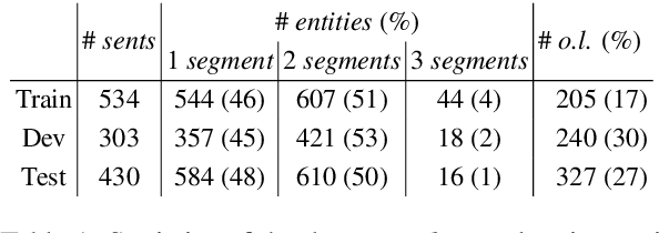 Figure 1 for Combining Spans into Entities: A Neural Two-Stage Approach for Recognizing Discontiguous Entities