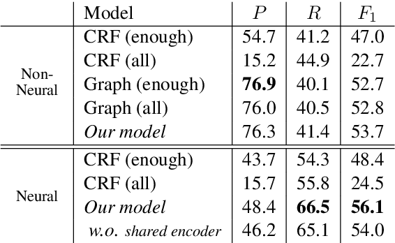 Figure 2 for Combining Spans into Entities: A Neural Two-Stage Approach for Recognizing Discontiguous Entities