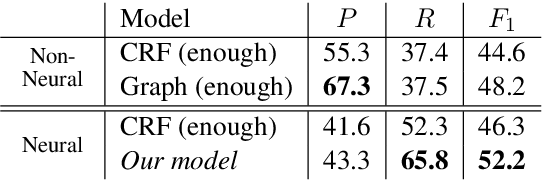 Figure 4 for Combining Spans into Entities: A Neural Two-Stage Approach for Recognizing Discontiguous Entities
