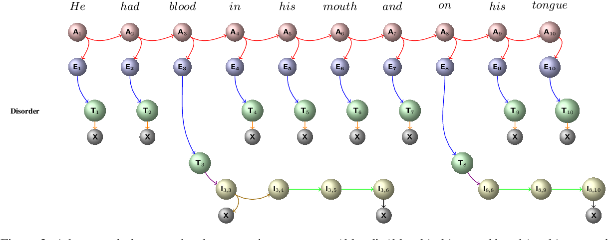 Figure 3 for Combining Spans into Entities: A Neural Two-Stage Approach for Recognizing Discontiguous Entities