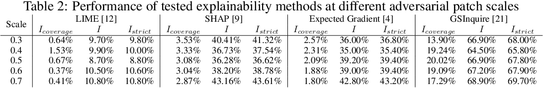 Figure 4 for Explaining with Impact: A Machine-centric Strategy to Quantify the Performance of Explainability Algorithms