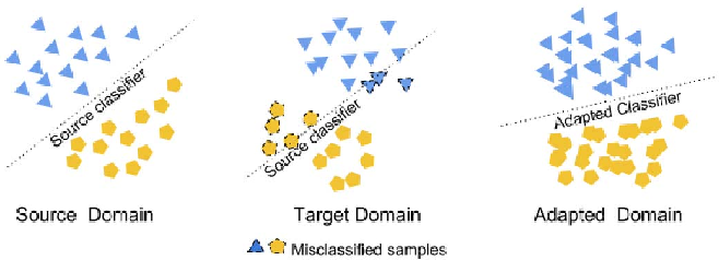 Figure 1 for Domain Adaptive Transfer Learning for Fault Diagnosis