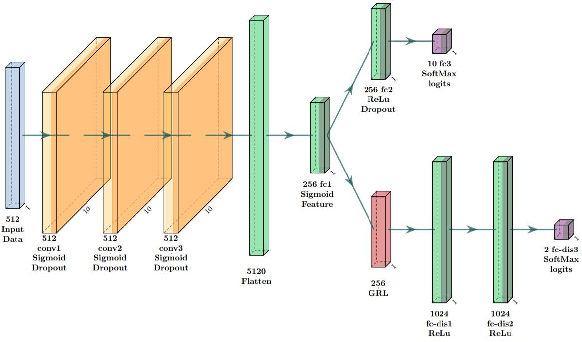 Figure 3 for Domain Adaptive Transfer Learning for Fault Diagnosis