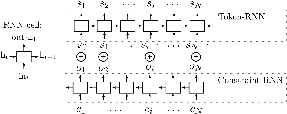 Figure 1 for Music Generation by Deep Learning - Challenges and Directions