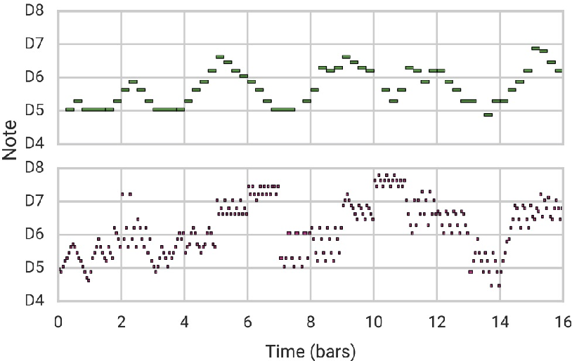Figure 4 for Music Generation by Deep Learning - Challenges and Directions