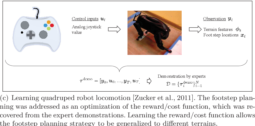Figure 1 for An Algorithmic Perspective on Imitation Learning
