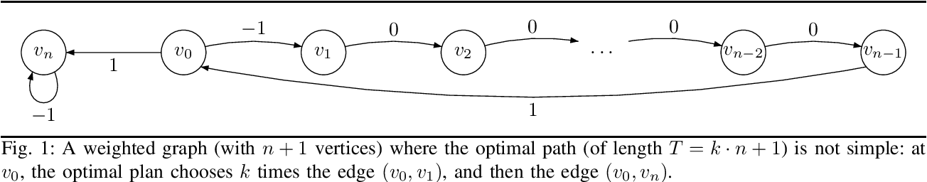 Figure 1 for Graph Planning with Expected Finite Horizon