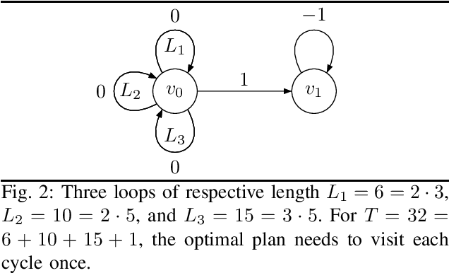 Figure 2 for Graph Planning with Expected Finite Horizon