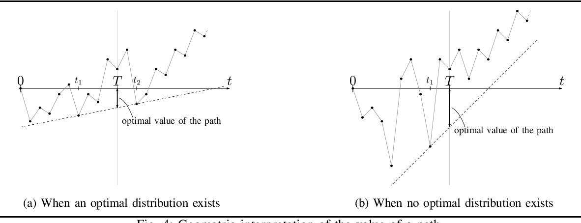 Figure 3 for Graph Planning with Expected Finite Horizon