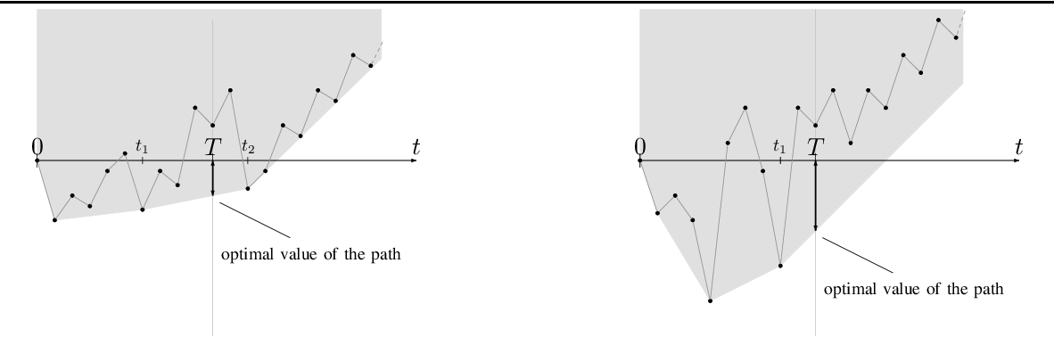 Figure 4 for Graph Planning with Expected Finite Horizon