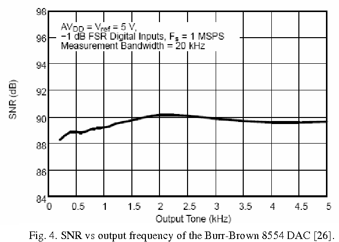 Figure 4 from SOME CRITICAL NOTES ON DAC FREQUENCY DOMAIN