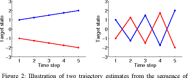 Figure 2 for Multiple target tracking based on sets of trajectories