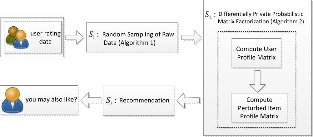 Figure 1 for Probabilistic Matrix Factorization with Personalized Differential Privacy