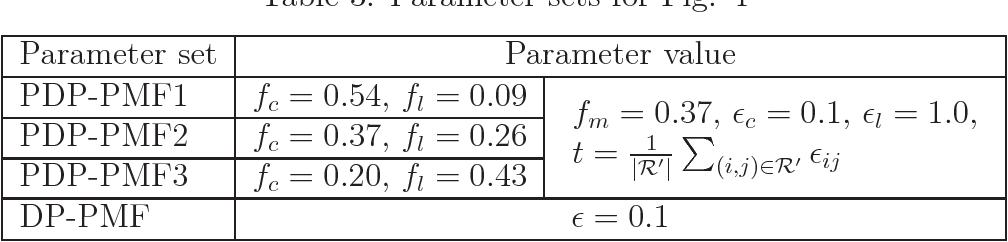 Figure 3 for Probabilistic Matrix Factorization with Personalized Differential Privacy