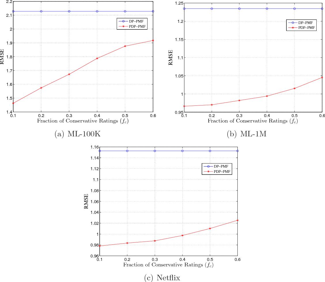 Figure 2 for Probabilistic Matrix Factorization with Personalized Differential Privacy