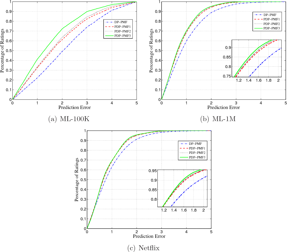 Figure 4 for Probabilistic Matrix Factorization with Personalized Differential Privacy
