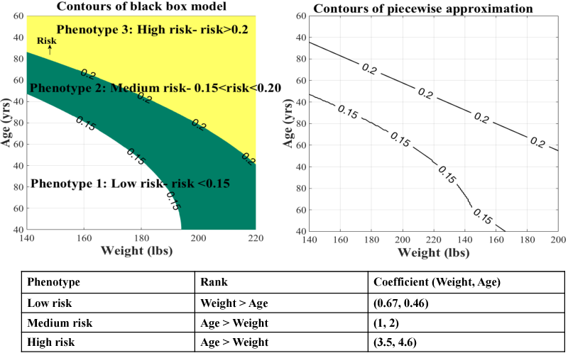 Figure 1 for Piecewise Approximations of Black Box Models for Model Interpretation