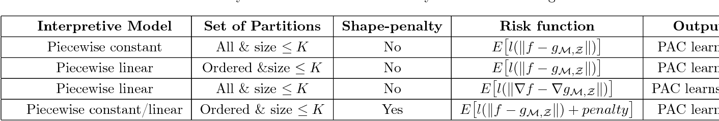 Figure 2 for Piecewise Approximations of Black Box Models for Model Interpretation