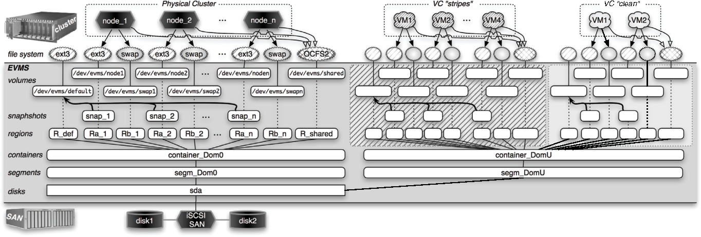 The VirtuaLinux Storage Abstraction Layer for Ef?cient