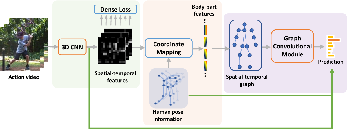 Figure 3 for Action Recognition via Pose-Based Graph Convolutional Networks with Intermediate Dense Supervision
