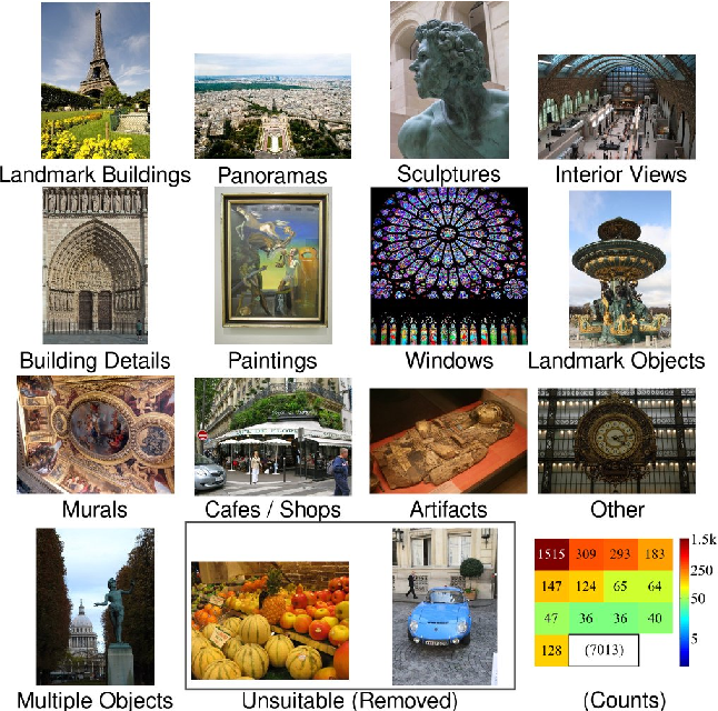 Figure 3 for Visual Landmark Recognition from Internet Photo Collections: A Large-Scale Evaluation