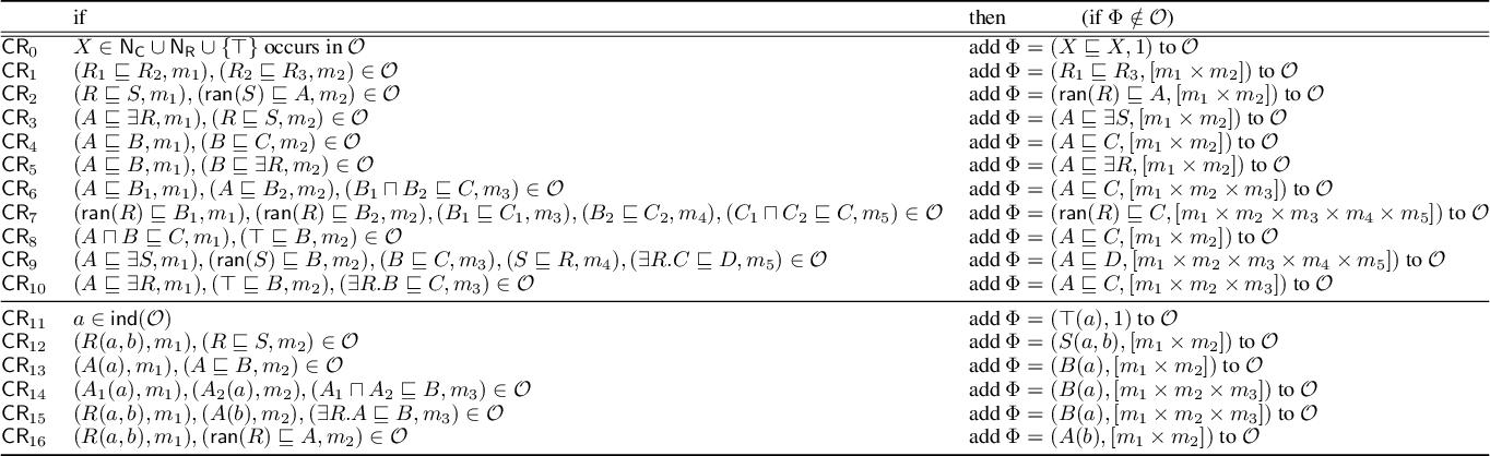 Figure 1 for Provenance for the Description Logic ELHr