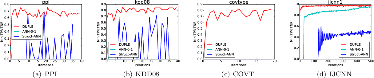Figure 2 for Optimizing Non-decomposable Measures with Deep Networks
