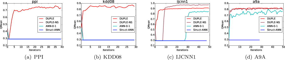 Figure 4 for Optimizing Non-decomposable Measures with Deep Networks