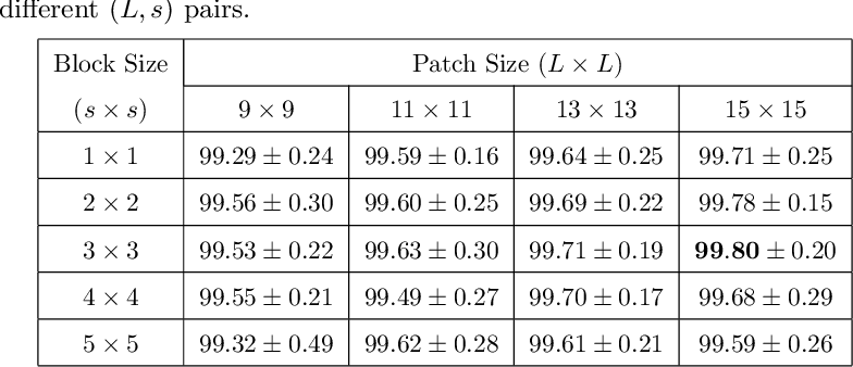 Figure 4 for Texture Classification using Block Intensity and Gradient Difference (BIGD) Descriptor